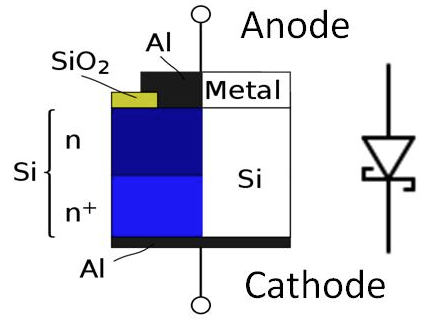 "Semiconductors"" Diode"" Schottky diode."
