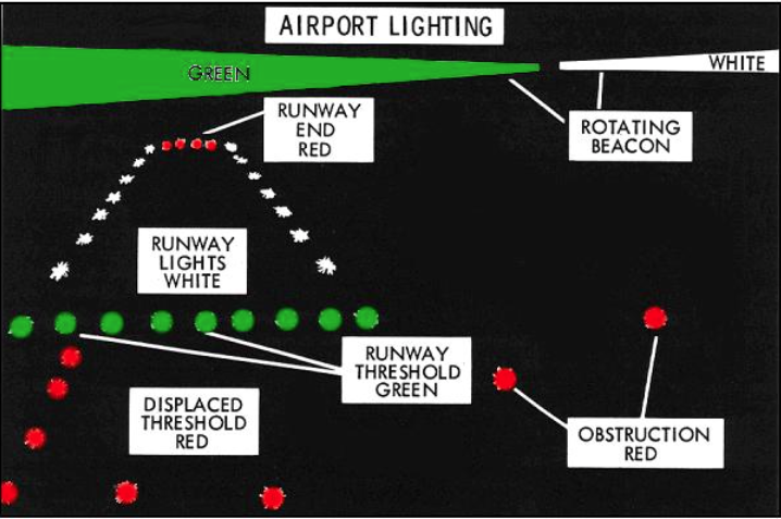 Fixed Unidirectional Lights Showing White In The Direction Of Approach To Runway: Airport Lighting Wiring Diagram At Aslink.org